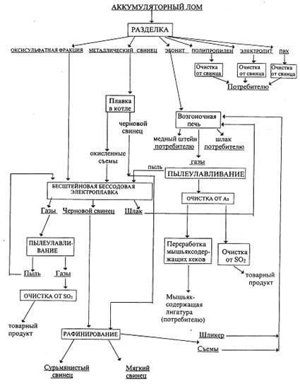 Схема безотходной технологии